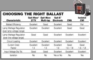 America Standard Ballast Technical parameter